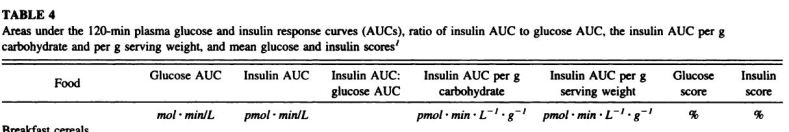 insulin response to food1