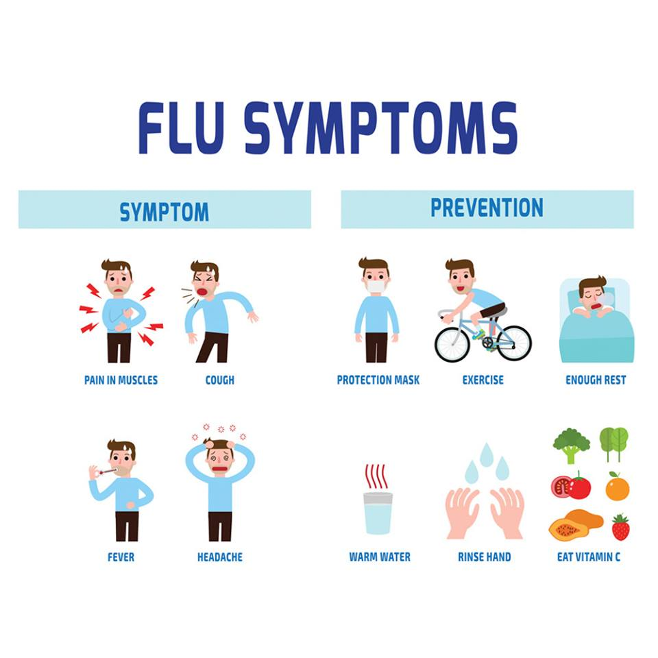 Flu Symptoms - Palermo Pharmacy PharmaChoice