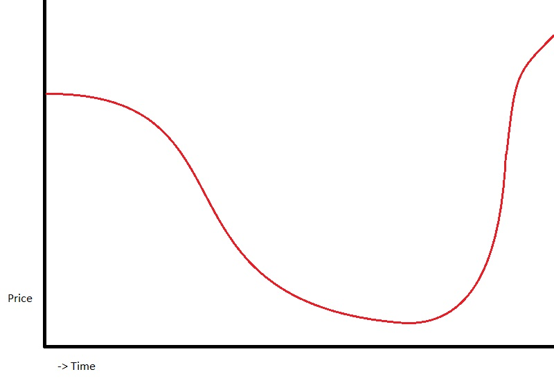 airline flight ticket graph curve