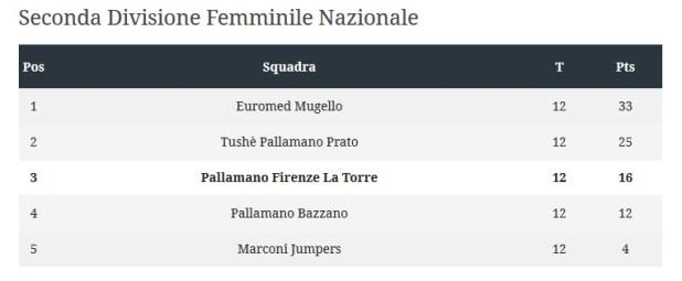 seconda divisione 2014 2015