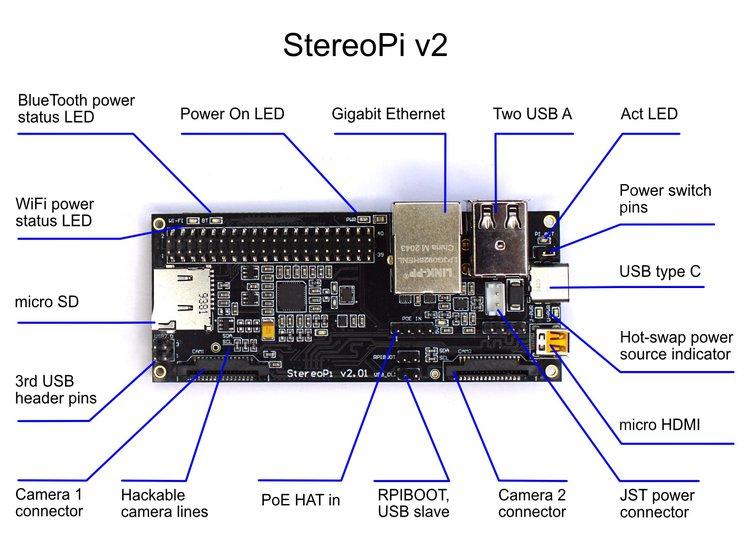 StereoPi v2: Raspberry Pi Cm4 based Camera 1