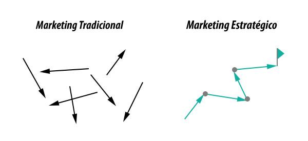 Como Construir uma Estratégia de Inbound Marketing em 24 Horas
