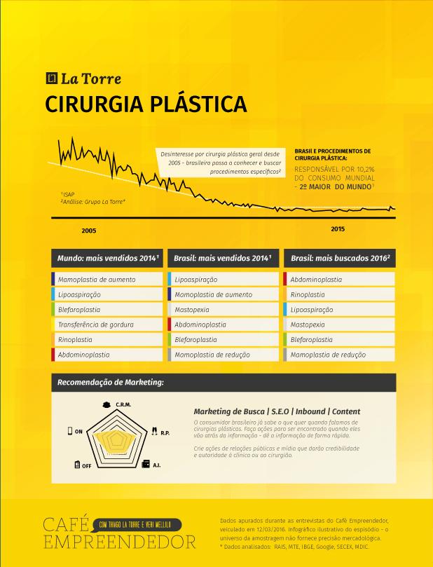Infográfico Cirurgia Plástica