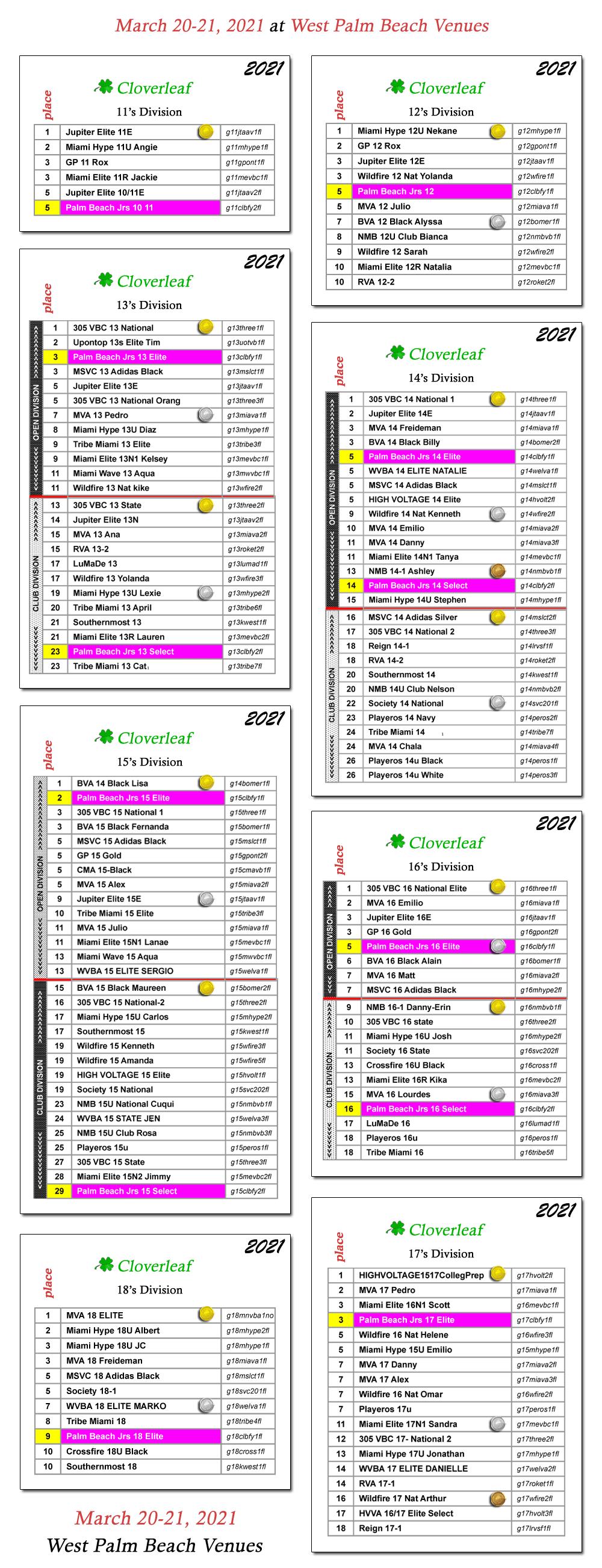 Palm Beach Kennel Club Results : beach, kennel, results, Beach, Juniors, Sports