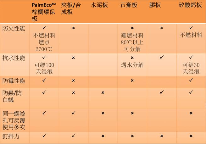 綠國際 - Palmeco臺灣總代理