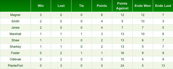 spring standings 3-10