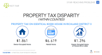 The myth of low average taxes : Palmetto Promise Institute
