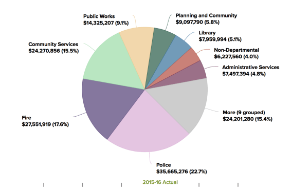 GF expenses by department