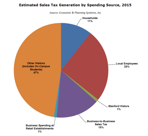 Sales Tax by Spending Source 2015