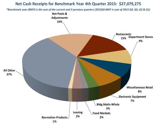 Sales Tax Sources 2015 pie chart
