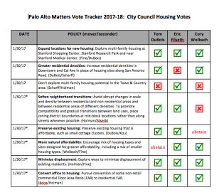 Vote Tracker - Housing
