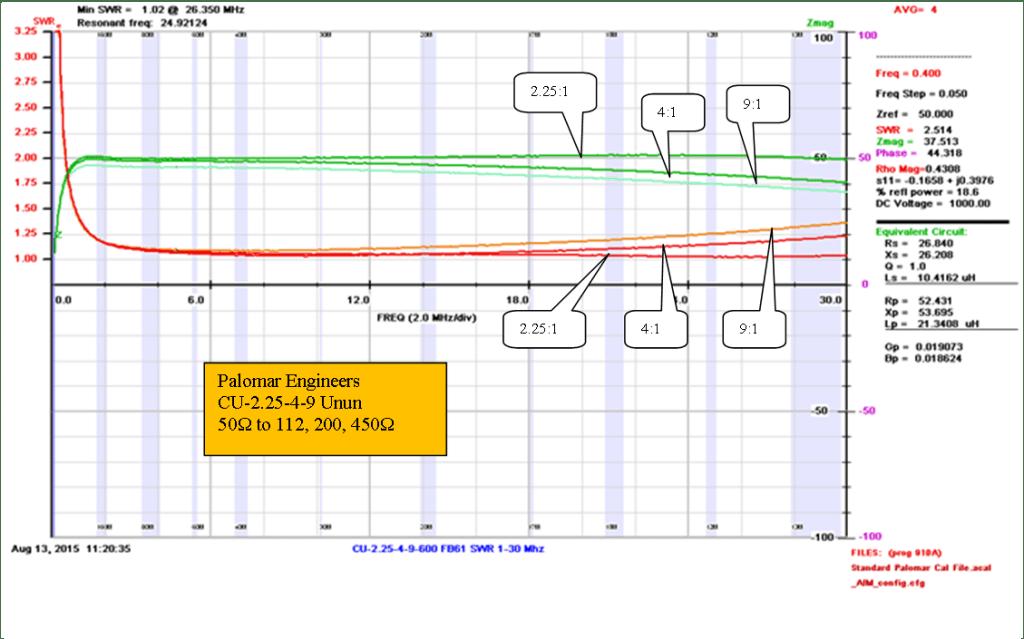 CU 2.25 4 9 600 Graph 1024x639 - 2:1 Baluns/Ununs