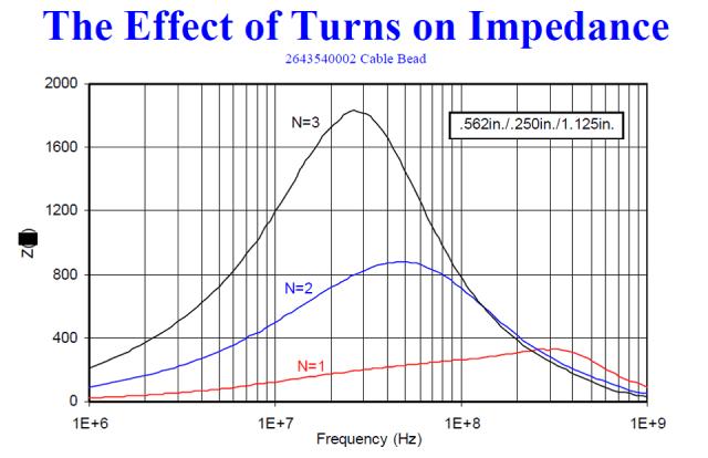 FB56 43 Turns Impedance Graph - Slip On Ferrite Beads
