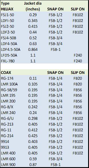 SNAP per Coax - Ferrite Core Products