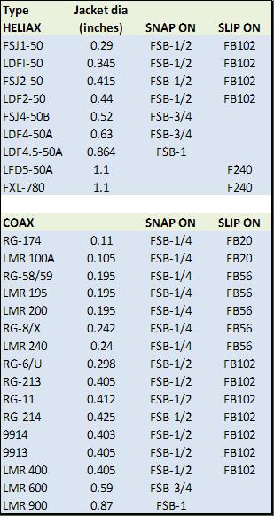 SNAP per Coax - Slip On Ferrite Beads