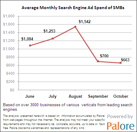 search-engine-ad-spend-of-smbs1