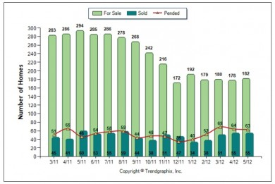 Palos Verdes real estate chart May 2012 showing active, pending and sold Palos Verdes homes 90274 and 90275