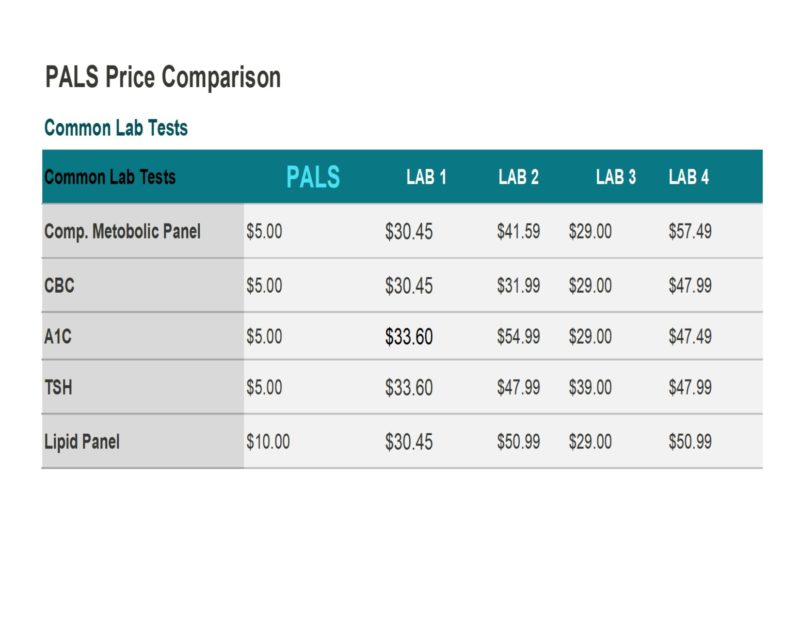 Tests Prices & Ordering | Patient Assistance For Lab Services
