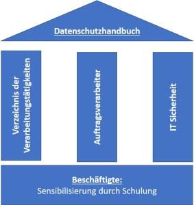 Datenschutzhaus-DSGVO