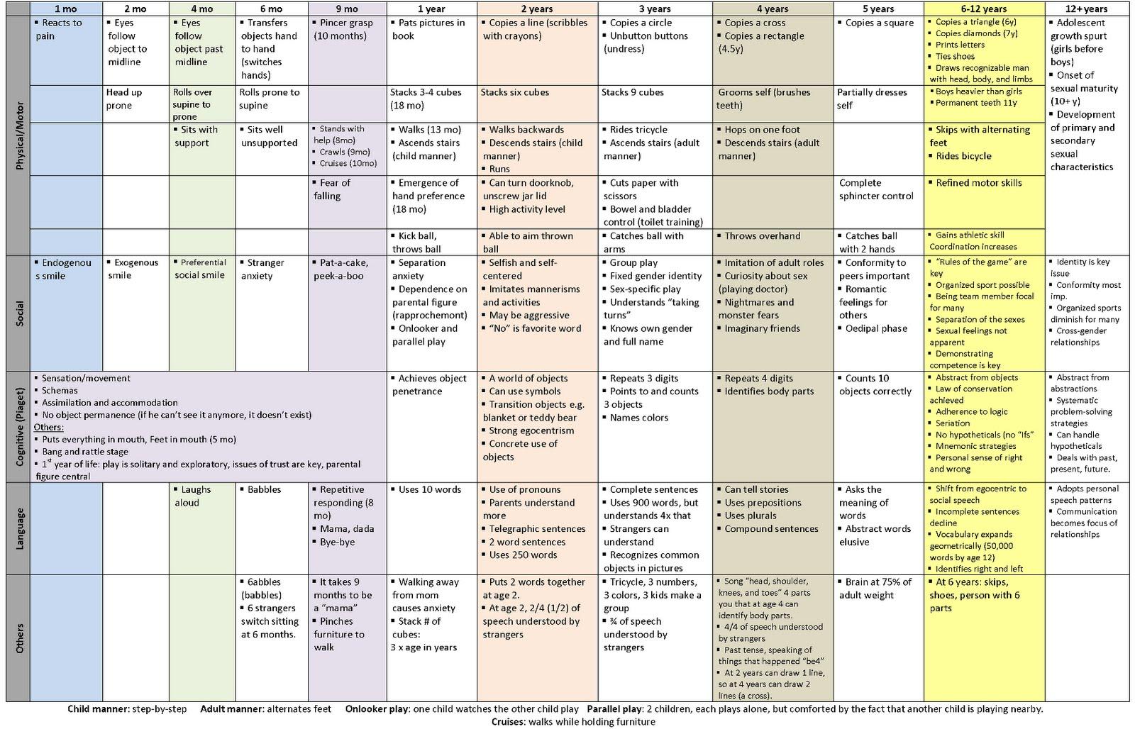 Review Of Pediatric Developmental Milestones