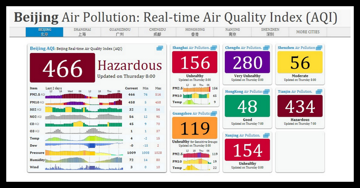 Suffering Beijing's Pollution How Bad Is It Really