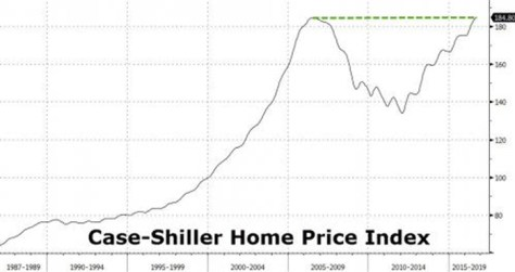 US Home Prices Rise Above July 2006 Levels, Hit New Record High