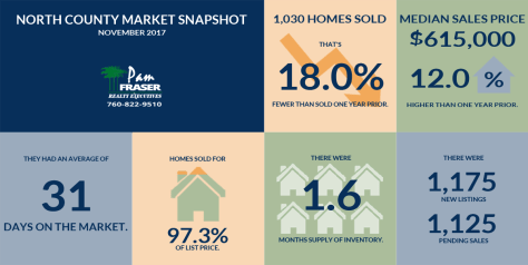 December 2017 San Diego Housing Market Report