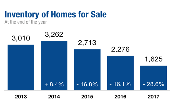 2013 through 2017 inventory of homes for sale in North County