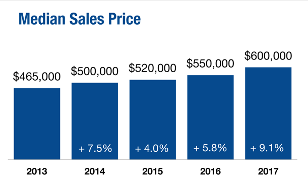 2013 through 2017 median sales price in North County