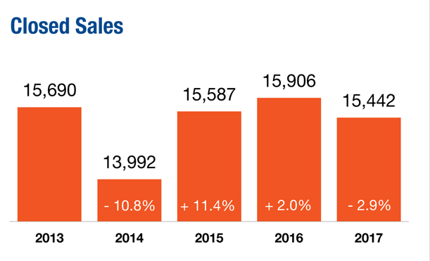 2013 through 2017 number of closed sales in North County