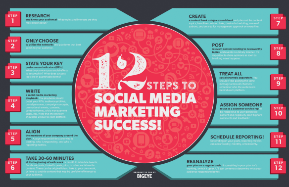 12 steps to social media marketing success
