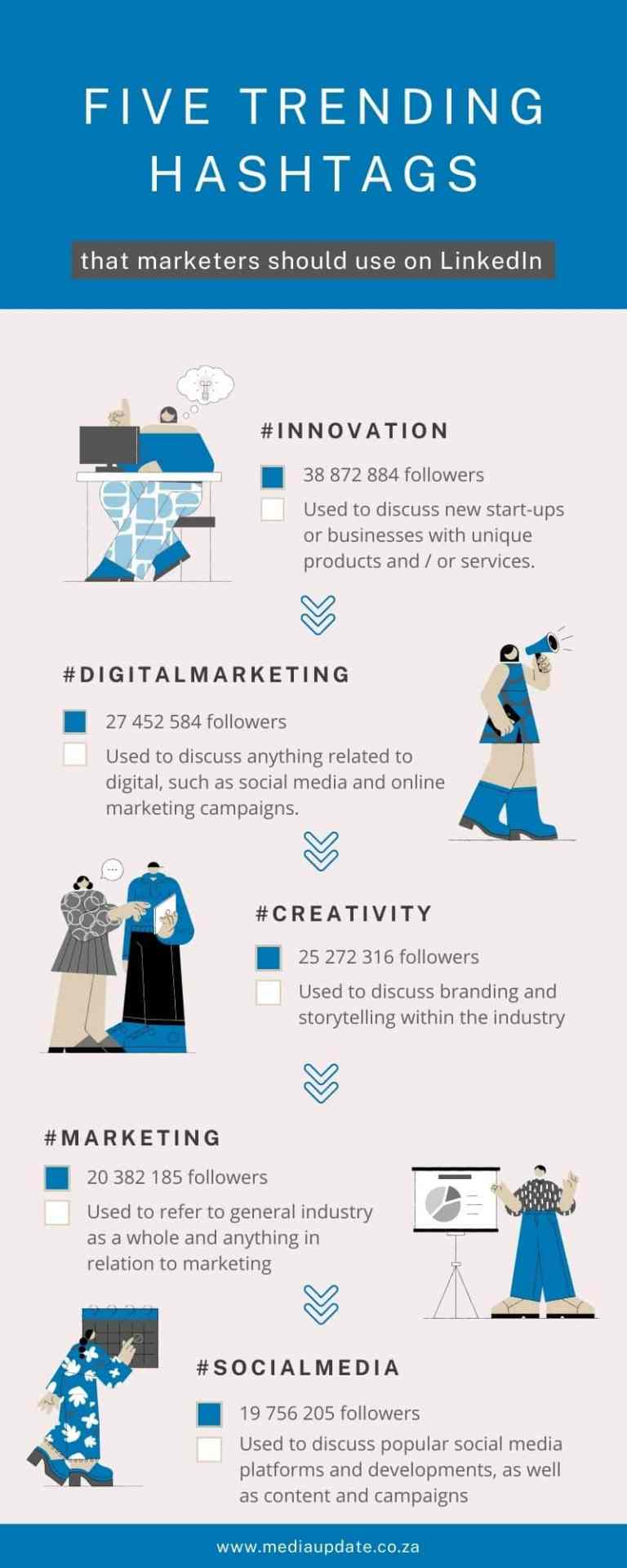 5 Hashtags You Should Use on LinkedIn [Infographic]