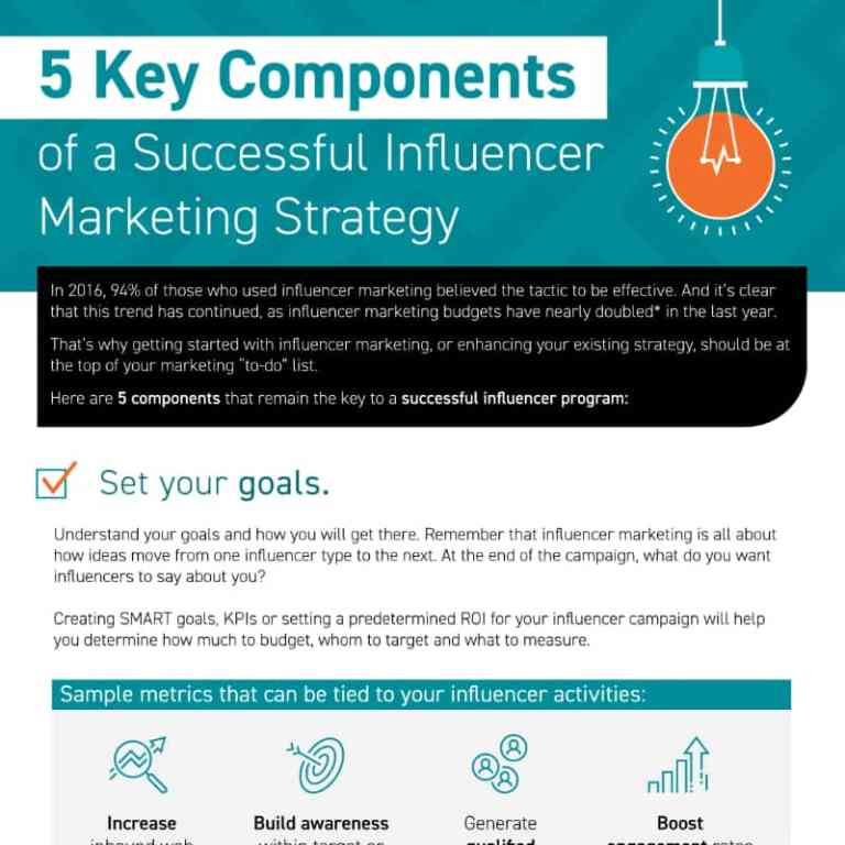 5 Key Components of Successful Influencer Marketing Strategies infographic
