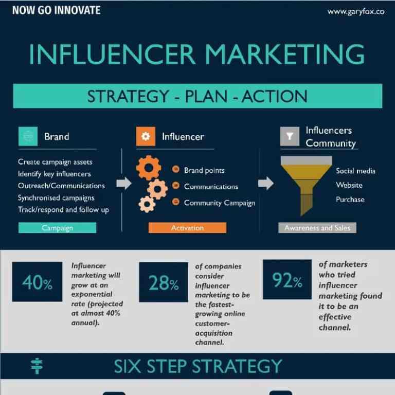 6 Steps to Influencer Marketing Success infographic