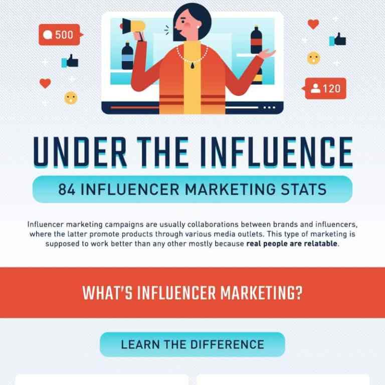 80 Influencer Marketing Statistics infographic