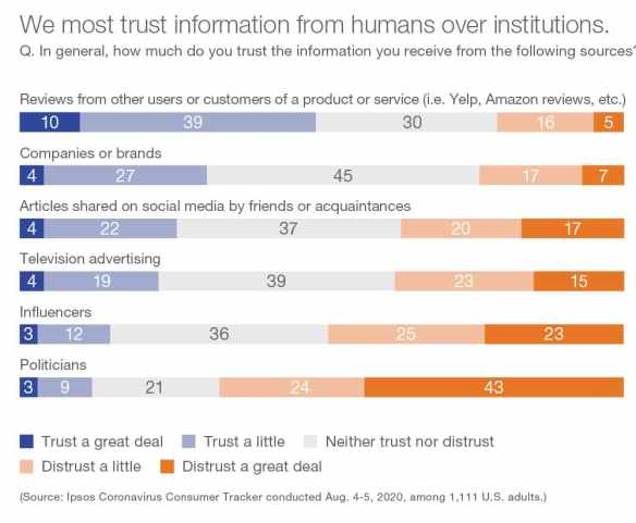 Consumers trust customer reviews, TV ads, and companiesmore than influencers.