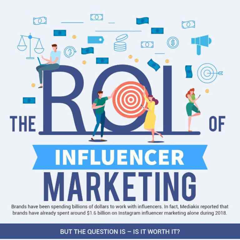 The ROI of Influencer Marketing infographic