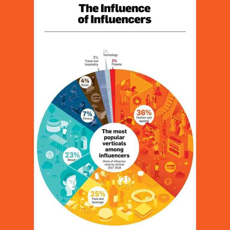 Top Brands That Are Capitalizing on Verticals in Influencer Marketing
