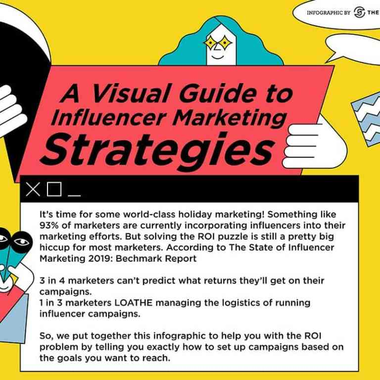 Visual Guide to Influencer Marketing strategies infographic
