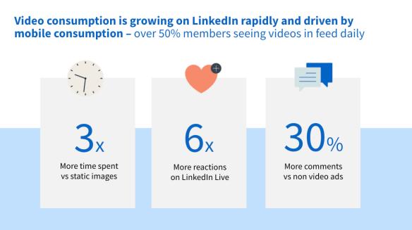 LinkedIn video consumption statistics