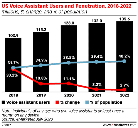 Voice assisted device usage