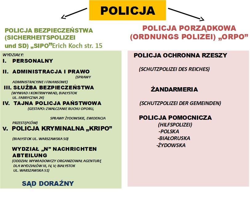 Struktura Policji