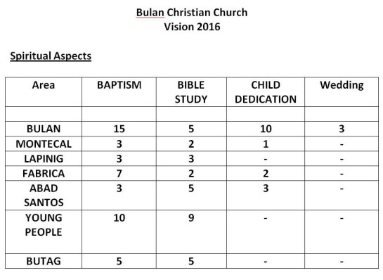 Goals of Bulan Church and its daughter churches for the next year
