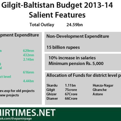 Gilgit-Baltistan govt proposes 24.59bn budget for next fiscal year
