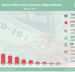 9th death related to CoVID-19 reported in Gilgit-Baltistan, cases keep rising