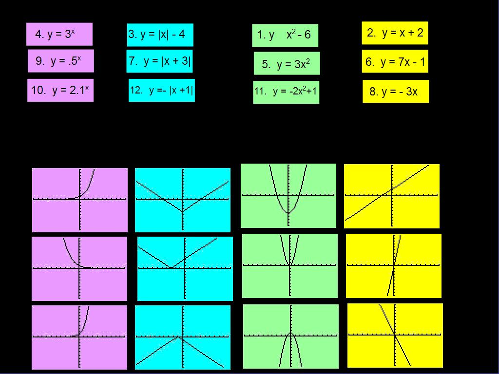 Function Families Investigation Thursday 2 24 11 Algebra I