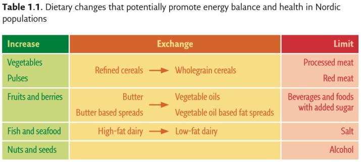 NNR-2012 - spis mer, erstatt og spis mindre