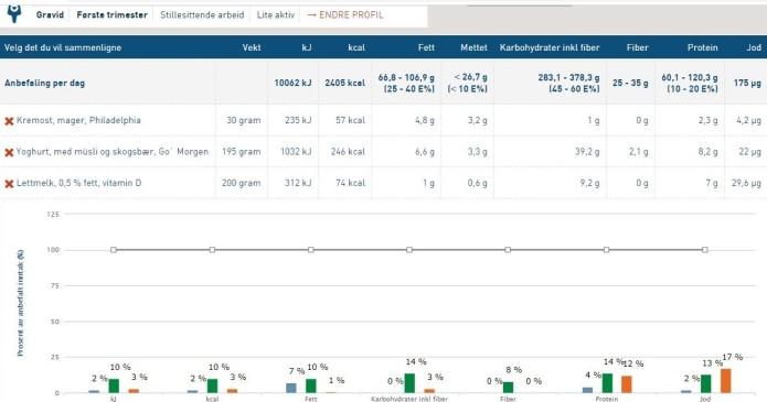 Jodberiking - risikovurdering -det er for lite jod i norsk mat