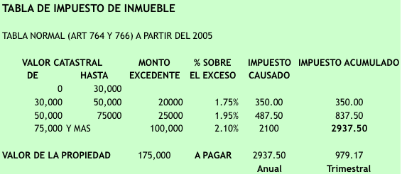 Tabla Normal del Impuesto de Inmueble en Panama