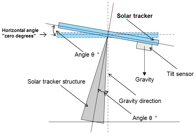 Meeting the Challenge of Accurate Solar Tracking